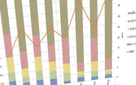 Wohn-Kalkulator – Weiterentwicklung eines Analysetools